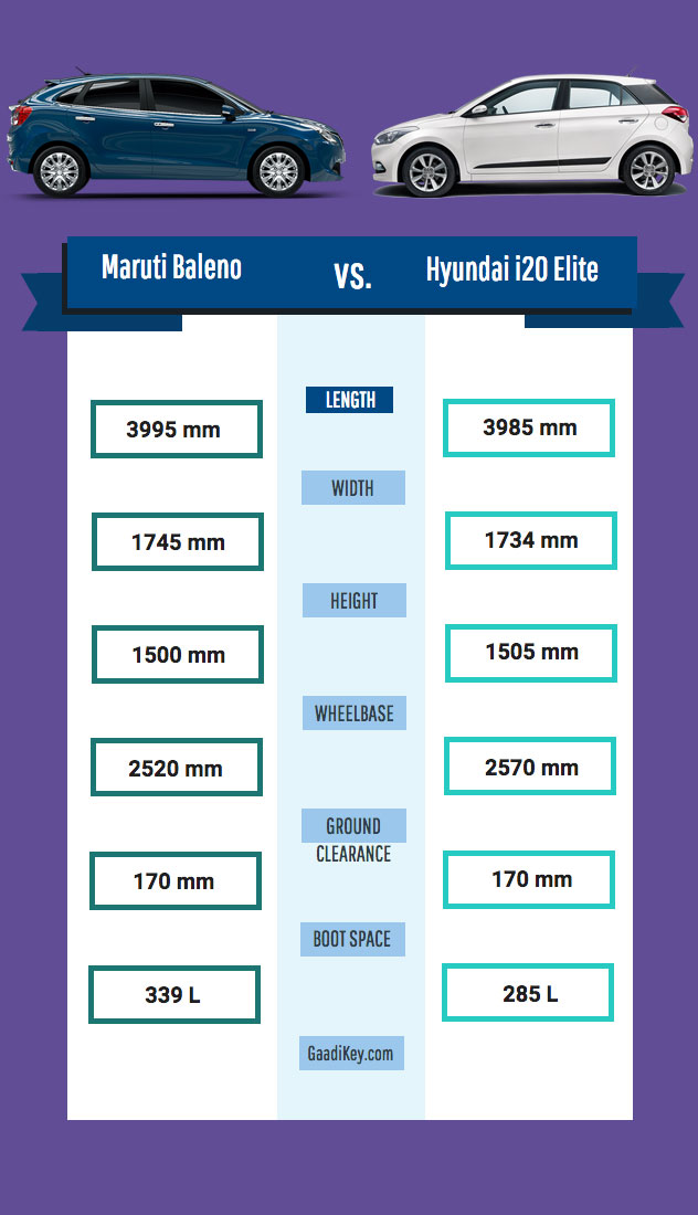 Maruti Baleno vs Hyundai i20 Elite