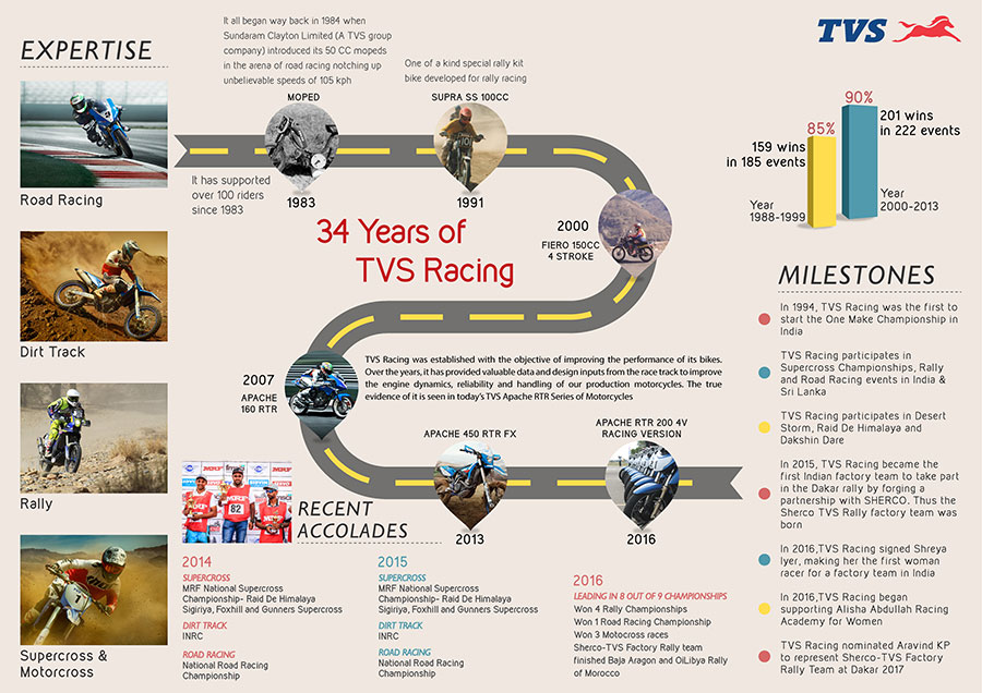 TVS Motor Company 34 Years Journey