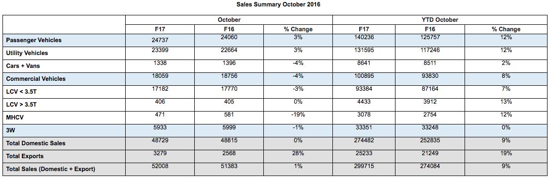 Mahindra Sales Summary October 2016