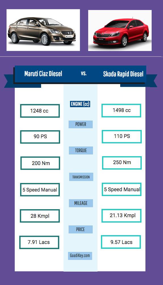 maruti-ciaz-diesel-vs-skoda-rapid-diesel-specs-comparison
