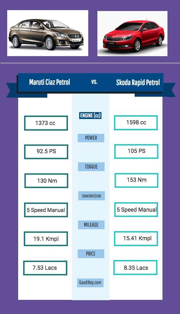 maruti-ciaz-petrol-vs-skoda-rapid-petrol-specs-comparison