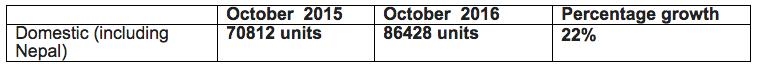 Yamaha October 2016 Sales Report