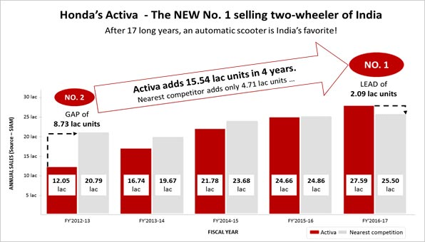 Honda Activa 1.5 Crore Units Sold
