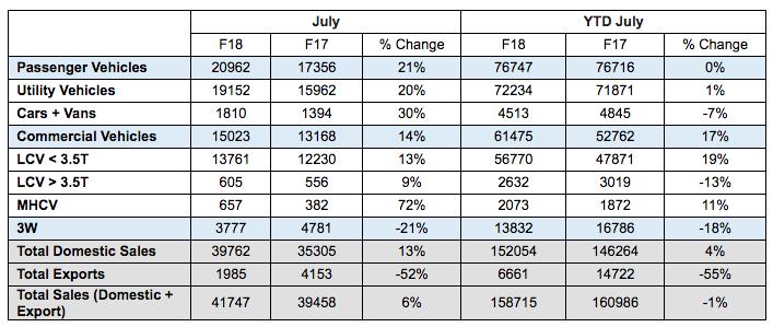 Mahindra Sales Report July 2017