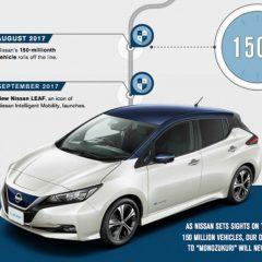 Nissan sells 150 Million Vehicles Globally