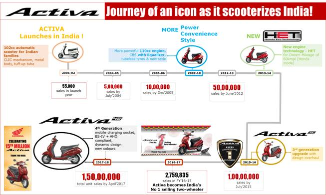 Honda Activa Sales Journey