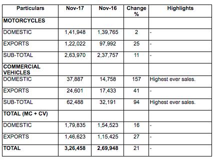 Bajaj Sales November 2017