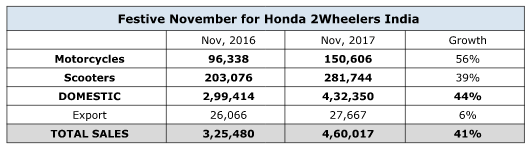 Honda 2 Wheelers Nov 2017 Sales