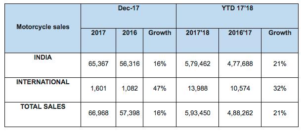 Royal Enfield December 2018 Sales