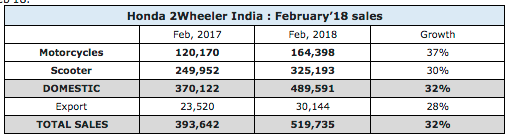 Honda 2 Wheelers February 2018 Sales