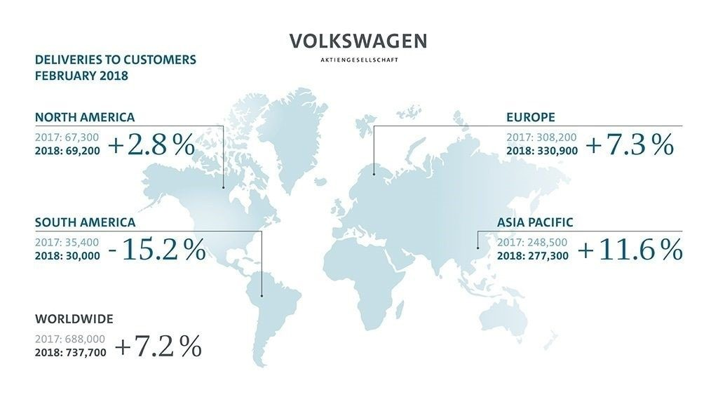 volkswagen sales in february 2018