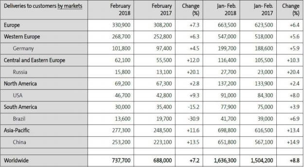 volkswagen sales categorised by markets