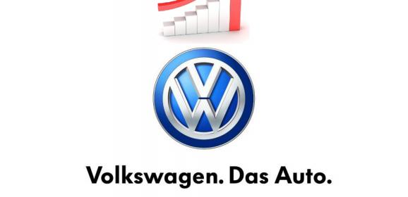 Volkswagen sales skyrockets in Europe and Asia, Again!