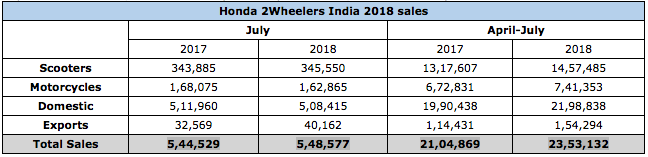 Honda 2 Wheelers India July 2018