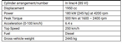 Mercedes Benz CLS Specifications