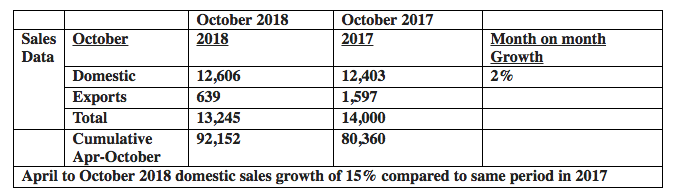 Toyota India Sales October 2018