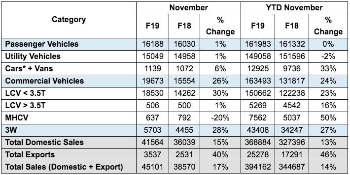 Mahindra November 2018 Sales