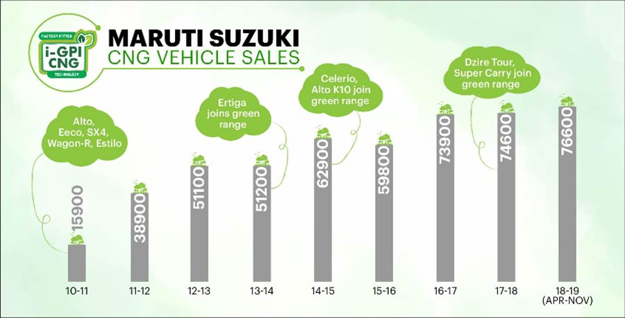 Maruti Suzuki CNG Vehicle Sales