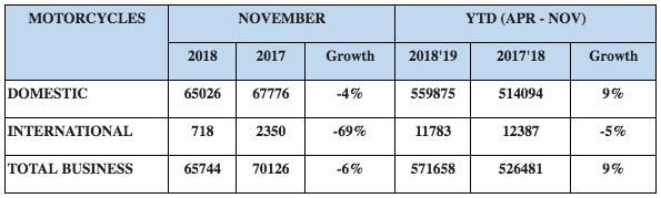Royal Enfield Sales November 2018