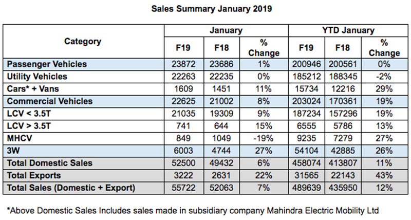 Mahindra Auto Sectpr Sales January 2019