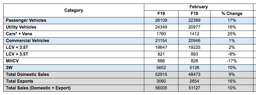 Mahindra Auto Sector Sales February 2019