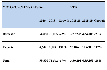 Royal Enfield Sales in September 2019 -