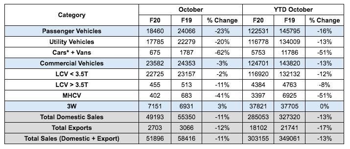 Mahindra Auto Sales - October 2019  .