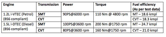 2020 Honda Amaze BS6 Petrol Mileage - 2020 Honda Amaze BS6 Diesel Mileage - Honda Amaze Engine options