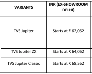 2020 TVS Jupiter BS6 Variants price details