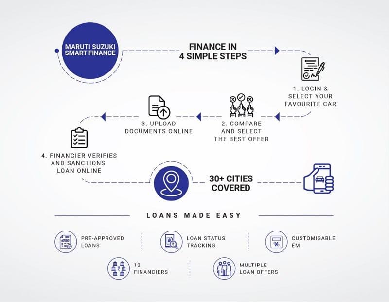"Maruti Suzuki announces ""Smart Finance"" platform in 30+ Cities"