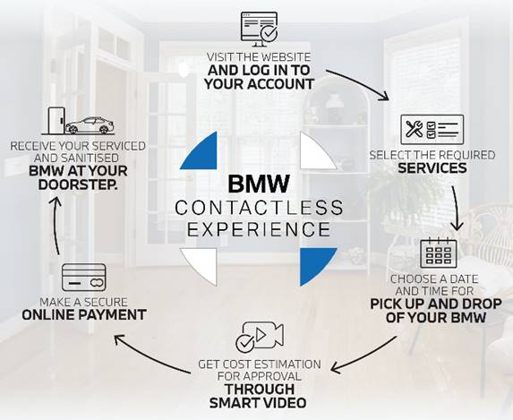 BMW Contactless Experience